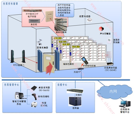 定制软件-北京鼎创恒达rfid智能档案管理系统
